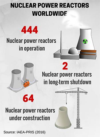 nuclear infog - Energía atómica o nuclear