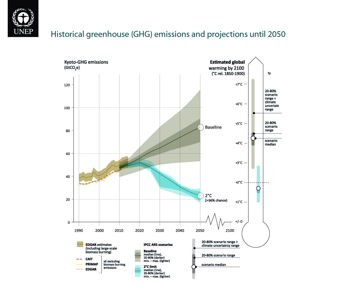 Image: Diagram of historical greenhouse emissions and projections until 2050 (Via UNEP)