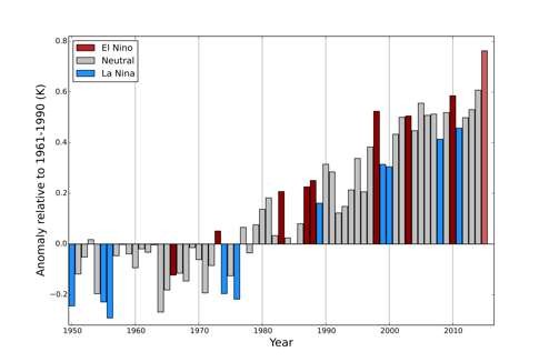 Graph: Global annual average temperatures anomalies