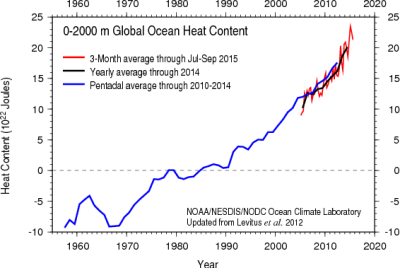 Figure 4: Ocean heat content down to a depth of 700m (left) and 2000m (right). Three-month (red), annual (black) and 5-year (blue) averages are shown. Source: NOAA NCEI