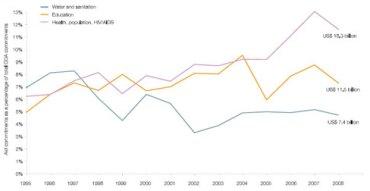 Decline in Financing for Potable Water Development