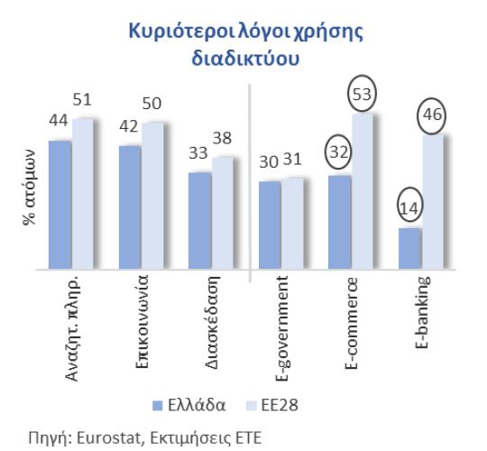 Κυριότεροι λόγοι χρήσης Ιντερνετ στην Ελλάδα και την Ε.Ε.