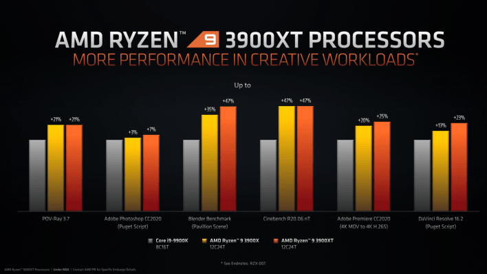 Are The Ryzen Xt Processors A Worthy Upgrade Over Non Xt Processors