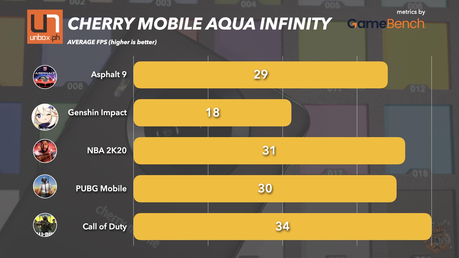 cherry mobile aqua infinity gaming performance chart