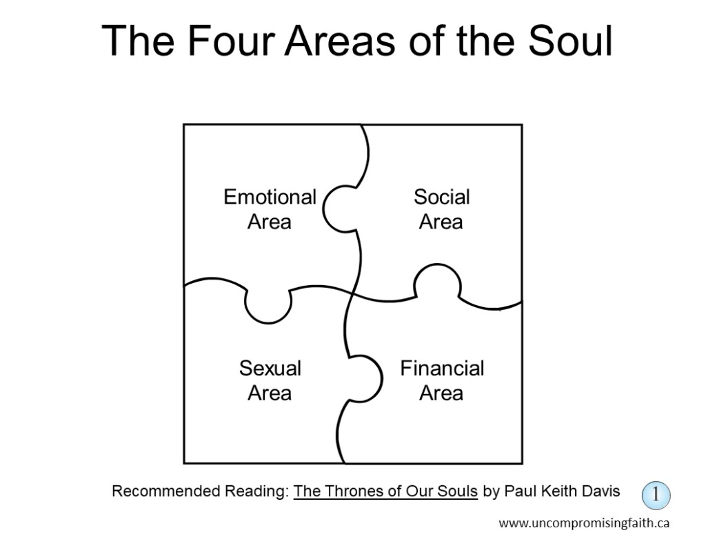 Four Areas of the Soul