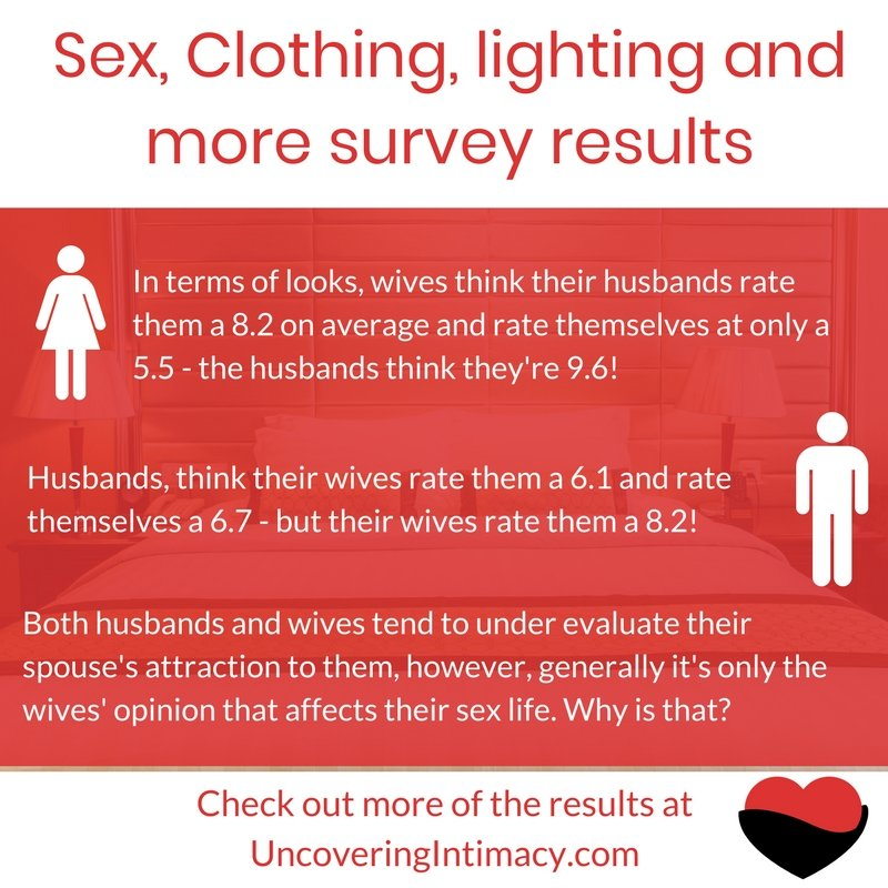 Sex, Clothing and lighting survey results