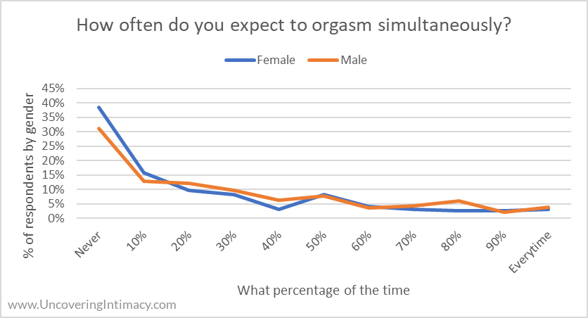 Chart - How often do you expect to orgasm simultaneously