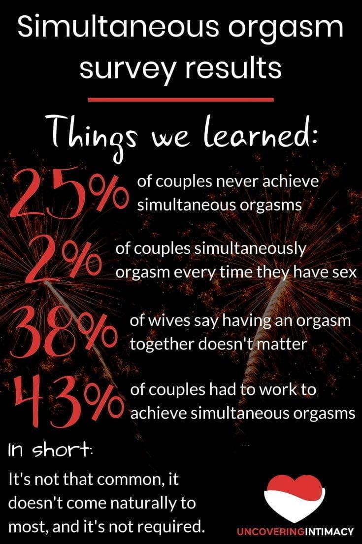 Simultaneous orgasm