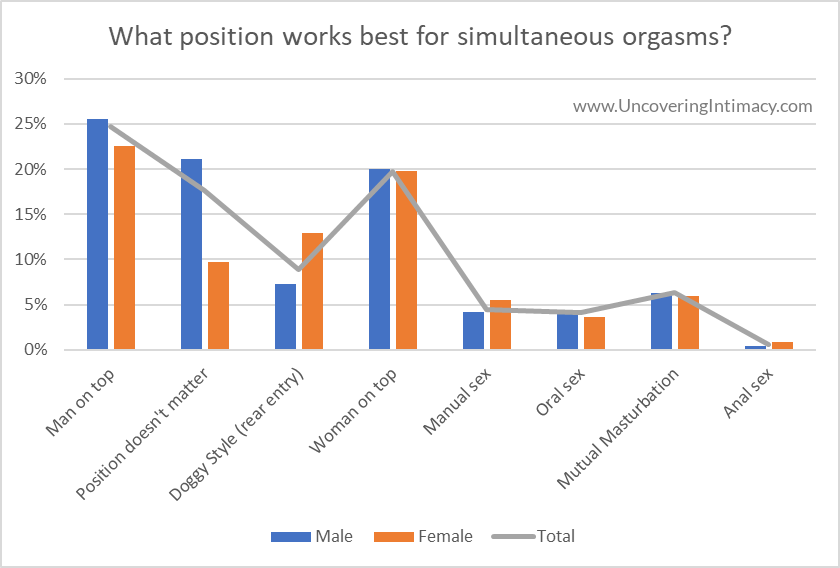 Chart - What position works best for simultaneous orgasms