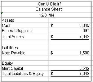 Sample balance sheet and income statement