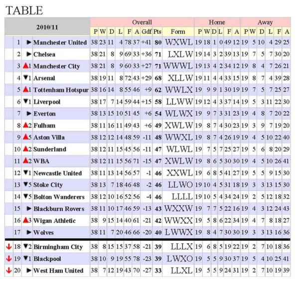 England Championship Table Soccerway | CINEMAS 93