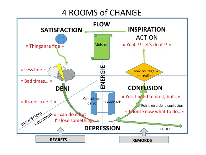 4 rooms of change