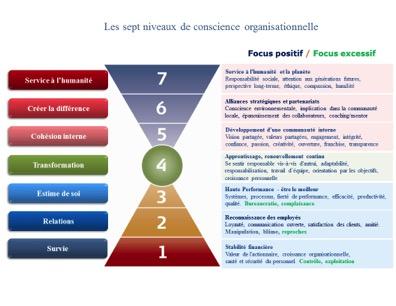 7 niveaux de conscience