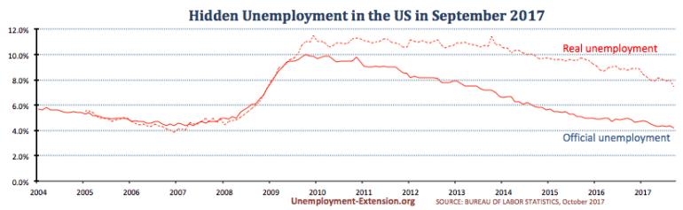 Claim unemployment weeks