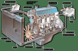 Cómo funciona el sistema de refrigeración del motor | Cómo