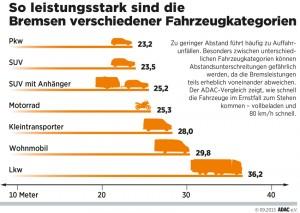 Fahrzeugkategorien im Bremsverlgleich. Grafik: ADAC.