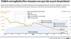 Tödlich verunglückte Pkw-Insassen von 1970 bis 2015 in Deutschland. Infografik: ADACl.