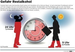 Vorsicht bei Restalkohol: Der Körper baut pro Stunde nur etwa 0,1 Promille ab. Infografik: ADAC.