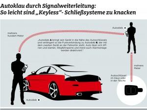 """Autos mit dem Komfort-Schließsystem """"Keyless"""", bei dem der Fahrer keine Tasten mehr auf seinem Funkschlüssel betätigen muss, sind deutlich anfälliger für Diebstähle als Fahrzeuge mit herkömmlichen Schließsystemen. Das zeigt eine Untersuchung des ADAC an mehr als 20 Modellen unterschiedlicher Hersteller. Mit einer selbstgebauten Funk-Verlängerung konnten die mit dem """"Keyless""""-Schließsystem ausgestatteten Autos sekundenschnell geöffnet und weggefahren werden. Bei den Tests hinterließ dies keine sichtbaren Einbruchs- oder Diebstahlsspuren. Infografik: ADAC."""