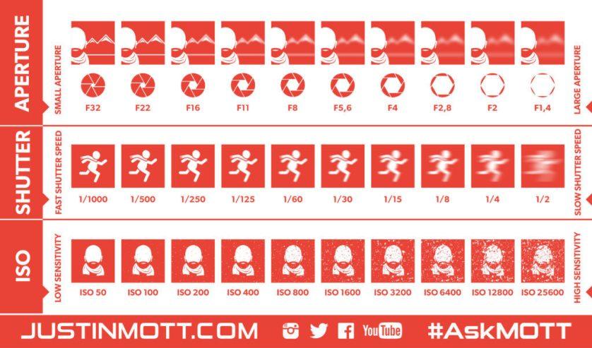 #AskMOTT Photography 101 Cheat Sheets