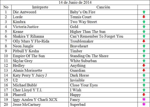 Top 20 musical de junio 14 de 2014