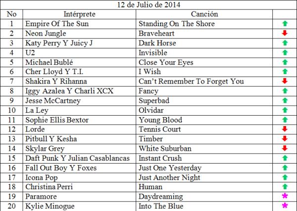Top 20 julio 12 de 2014