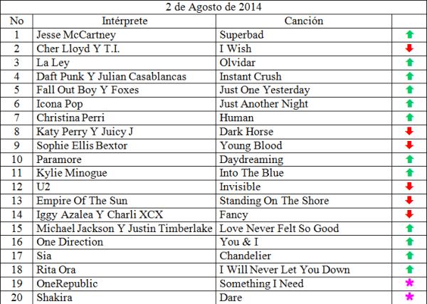Top 20 musical de Agosto 2 de 2014 siguenos en www.ungeekencolombia.com