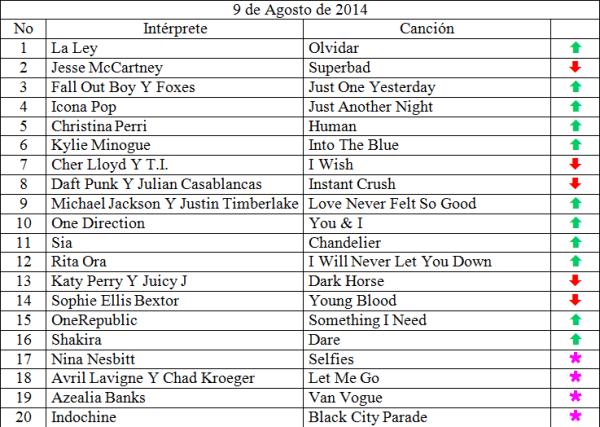 Top 20 musical de Agosto 9 de 2014