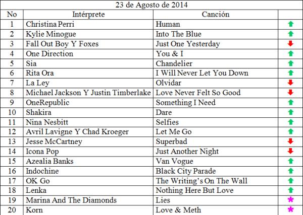 Top 20 Agosto 23 de 2014