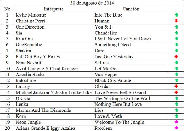 Top 20 Agosto 30 de 2014
