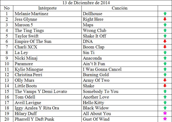 Top 20 musical de Diciembre 13 de 2014