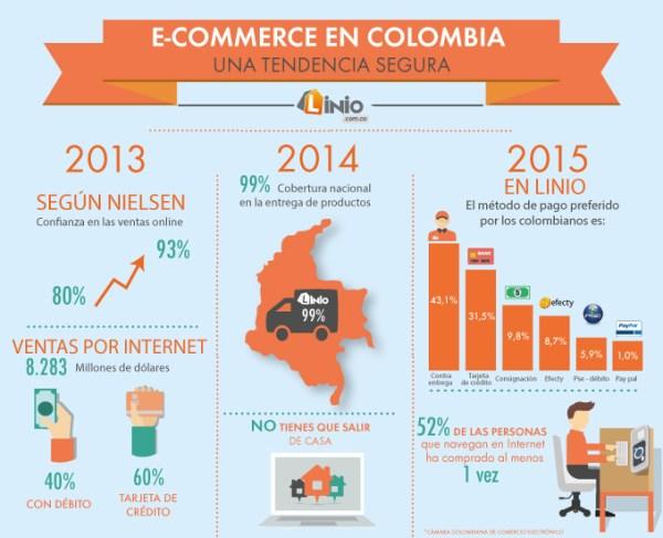 compras por Internet en Colombia