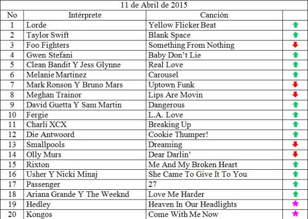 Top 20 musical de abril 11 de 2015 siguenos en www.ungeekencolombia.com