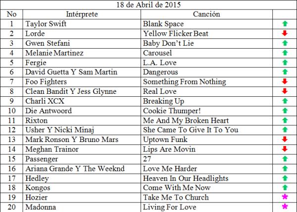 Top 20 musical de abril 18 de 2015 siguenos en www.ungeekencolombia.com