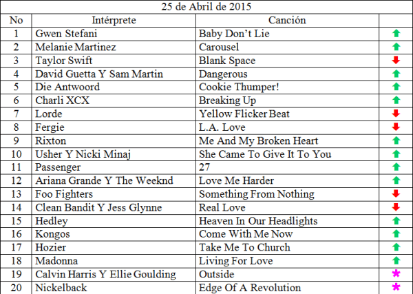 Top 20 musical de abril 25 de 2015 siguenos en www.ungeekencolombia.com