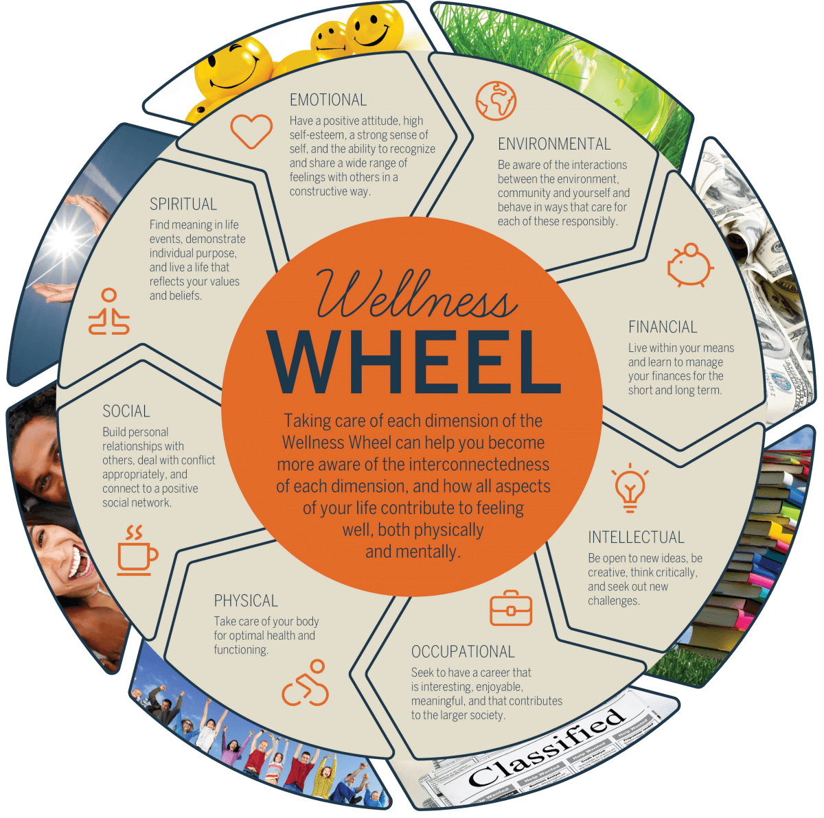 Tobacco And The Wellness Wheel