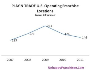Play N Trade Store Closings