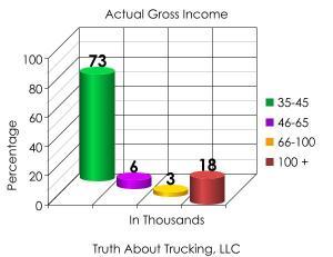 truck leasing scam