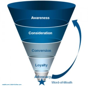 New-Marketing-Funnel-advocacy