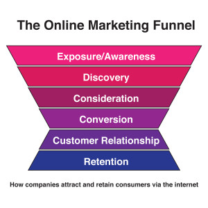 The-online-marketing-funnel