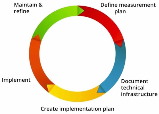 analitica_web_implementacion_plan_medicion imagen proceso