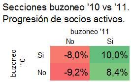 buzoneo segmentado, resultado, clientes activos por zona buzoneada