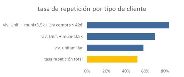 cliente_online_tasa_repeticion_enriquecimiento_grafico