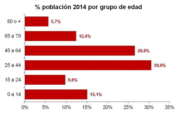 graf_edad_grupos_2014