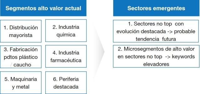 segmentacion_estrategica_empresas_industria