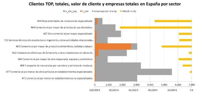 segmentos_clientes_b2b_cuota_mercado_actividad