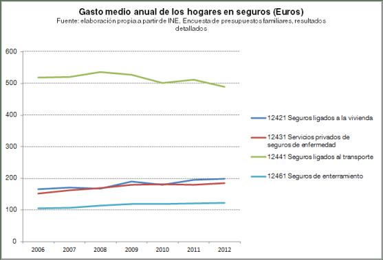 Evolución del gasto medio por hogar en seguros en España, 2006-2012, Encuesta de presupuestos familiares