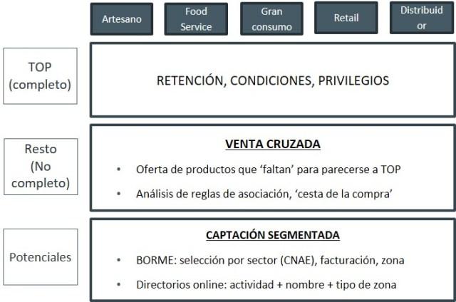 sistema_recomendacion_segmentacion_clientes