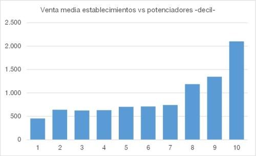 venta minoristas vs indice potenciadores