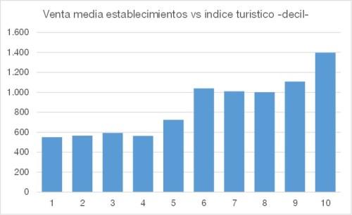 venta minoristas vs indice turistico